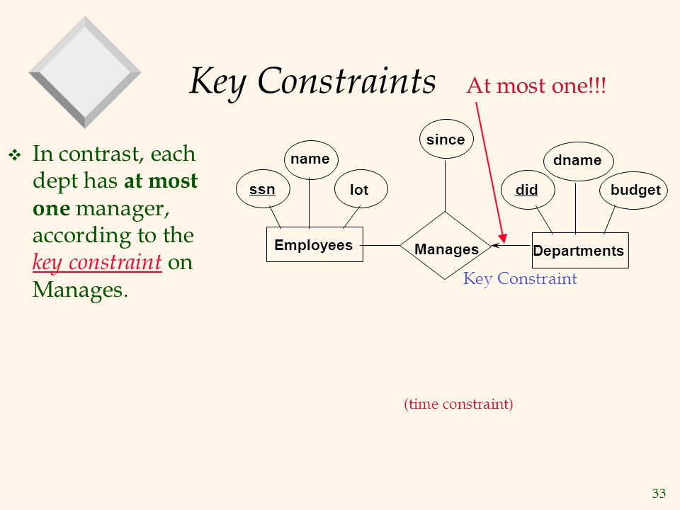 Key Constraints At most one!!!