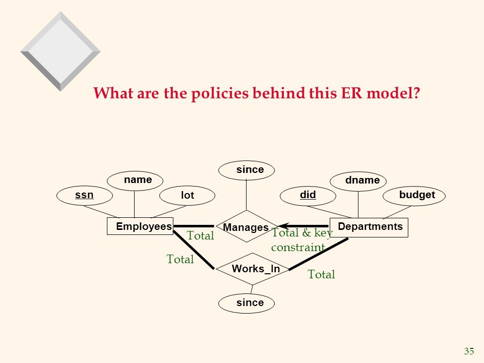 What are the policies behind this ER model