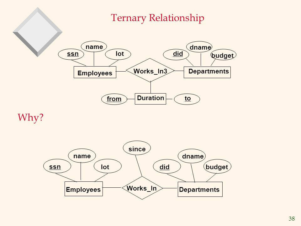 Ternary Relationship Why name dname budget did ssn lot Works_In3