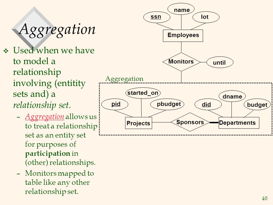 name Aggregation. ssn. lot. Employees. Used when we have to model a relationship involving (entitity sets and) a relationship set.