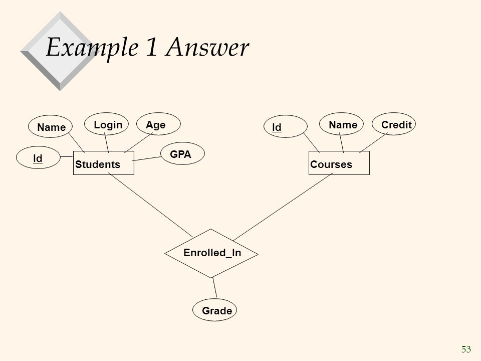 Example 1 Answer Login Age Name Credit Name Id GPA Id Students Courses