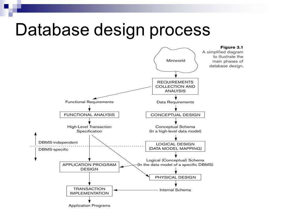 logical database design A logical database design is to transform all the specification of data in to some basic basic elements also which follows the well established rules logical database design use normalization to maintain non redundant data.