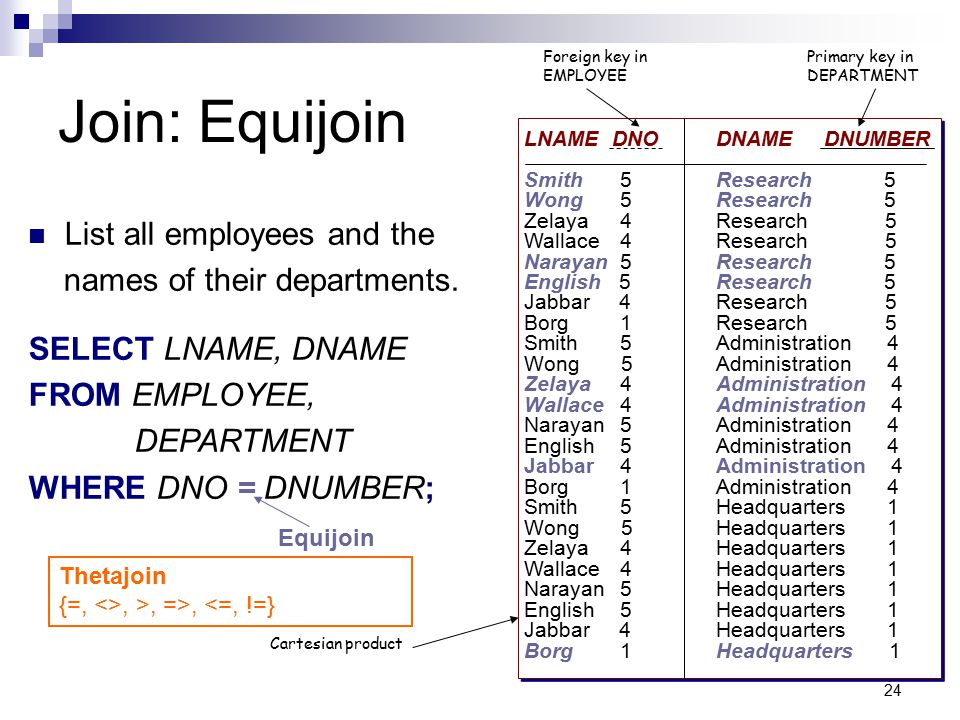 Join: Equijoin List all employees and the names of their departments.