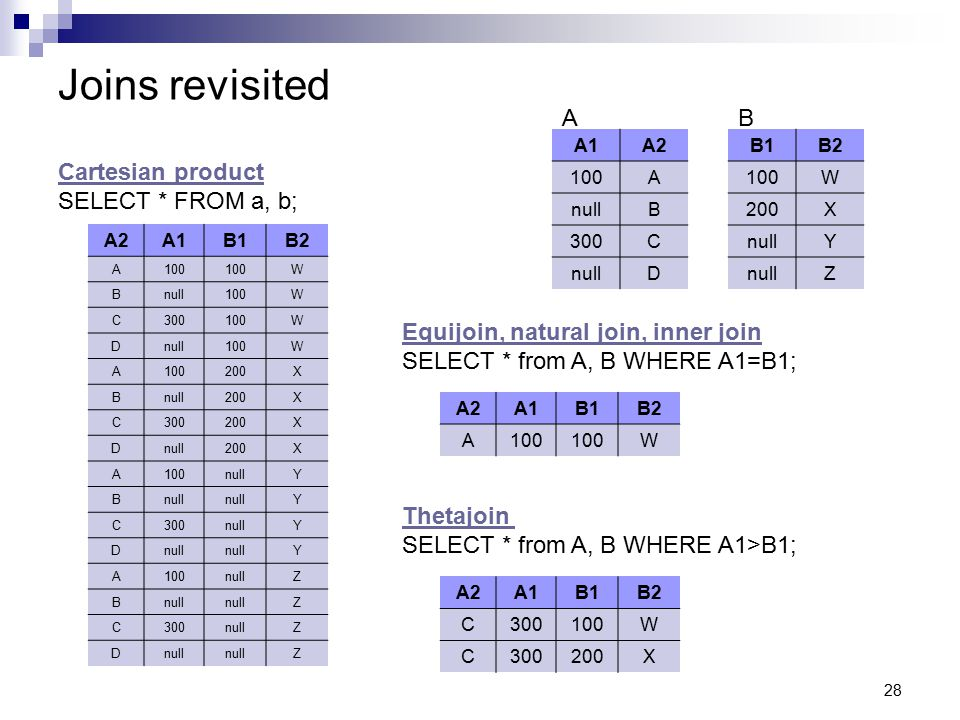 Joins revisited A B Cartesian product SELECT * FROM a, b;