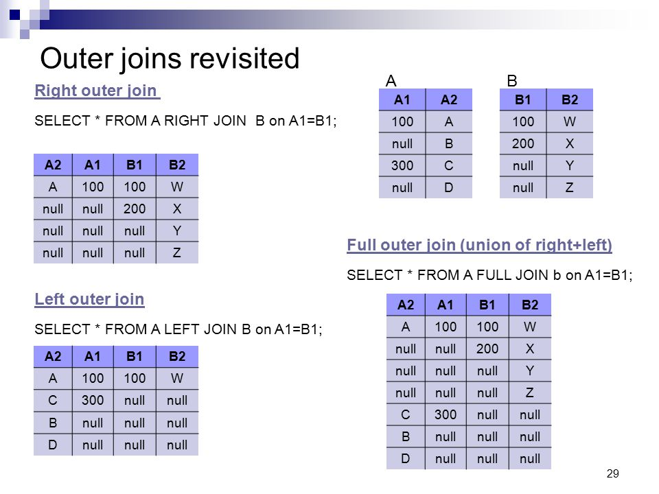 Outer joins revisited A B Right outer join