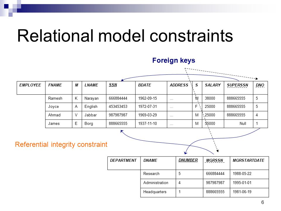 Relational model constraints