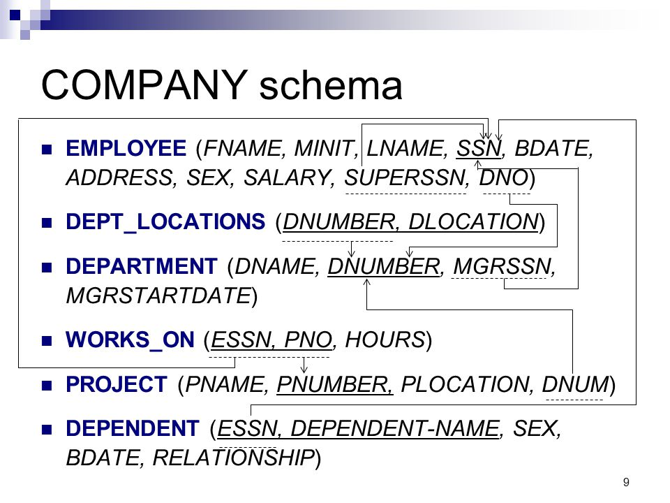 COMPANY schema EMPLOYEE (FNAME, MINIT, LNAME, SSN, BDATE, ADDRESS, SEX, SALARY, SUPERSSN, DNO) DEPT_LOCATIONS (DNUMBER, DLOCATION)