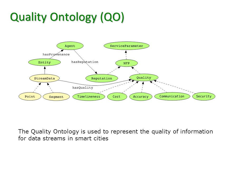 Quality Ontology (QO) The Quality Ontology is used to represent the quality of information for data streams in smart cities.