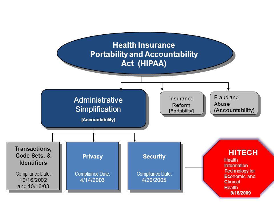 Portability and Accountability Act (HIPAA)