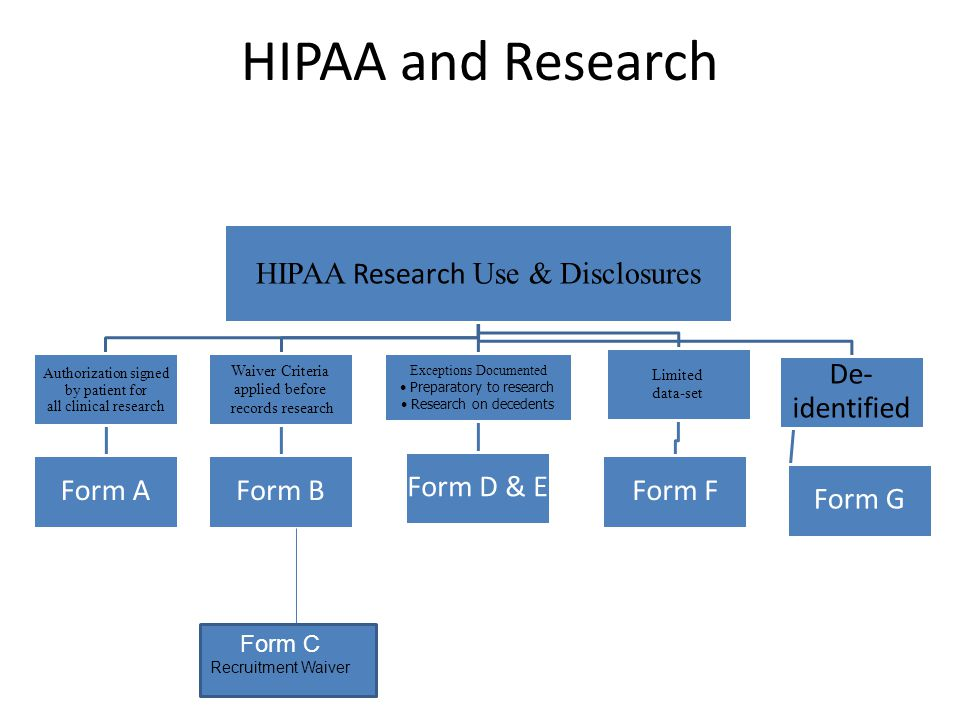 HIPAA and Research HIPAA Research Use & Disclosures Form C