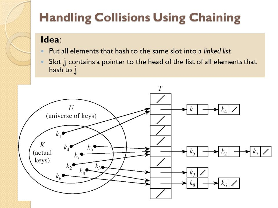 Handling Collisions Using Chaining