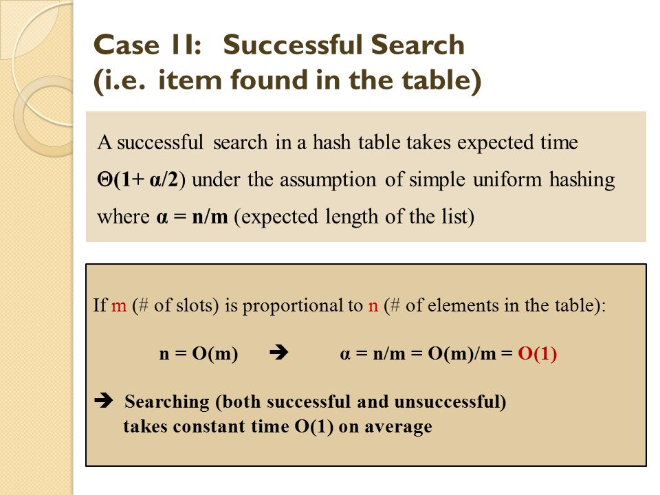 Case 1I: Successful Search (i.e. item found in the table)
