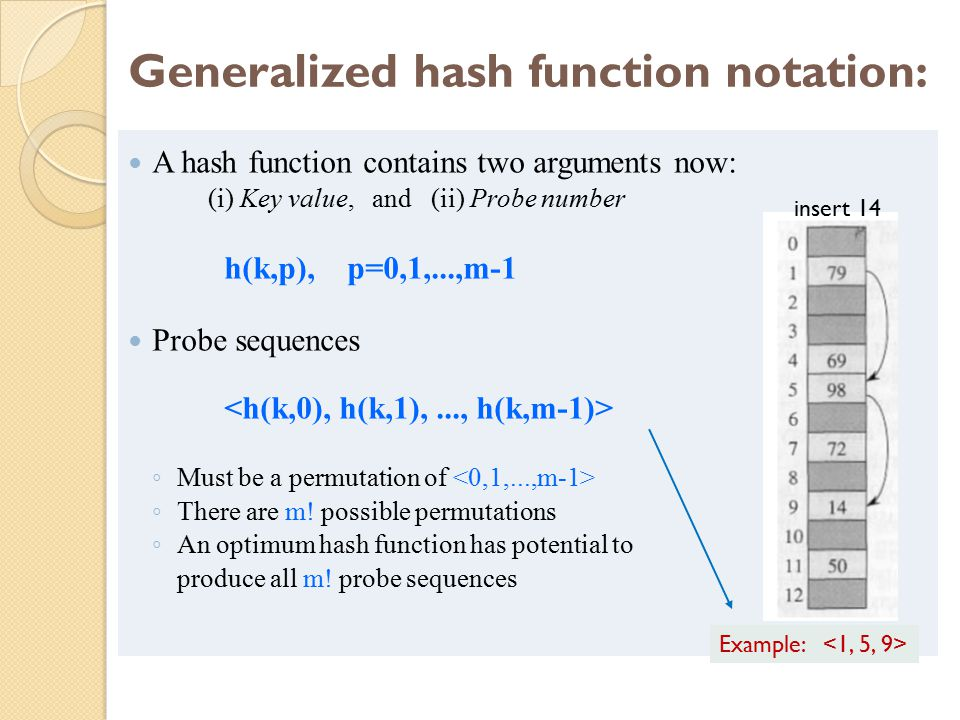 Generalized hash function notation: