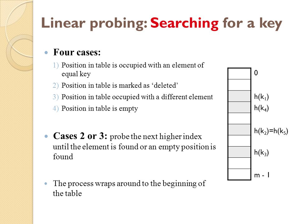 Linear probing: Searching for a key