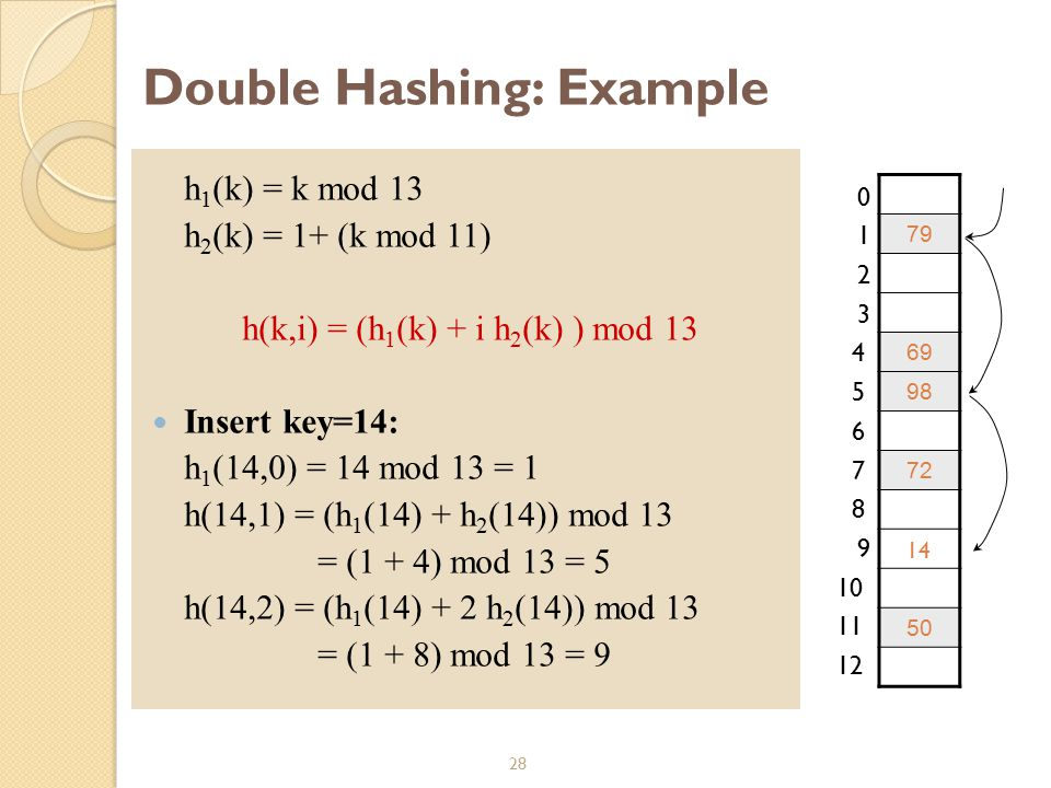Double Hashing: Example