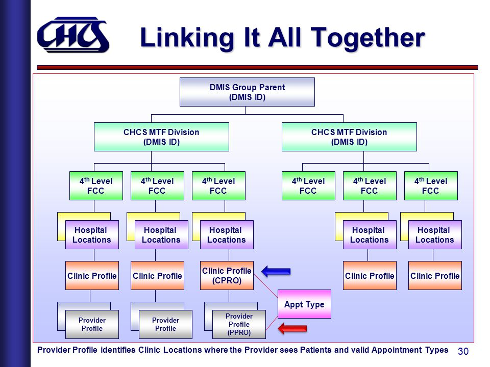 Linking It All Together