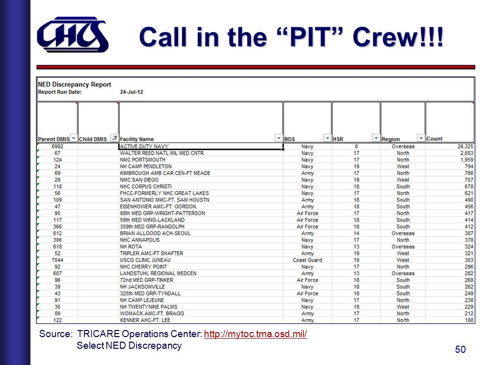 Call in the PIT Crew!!.
