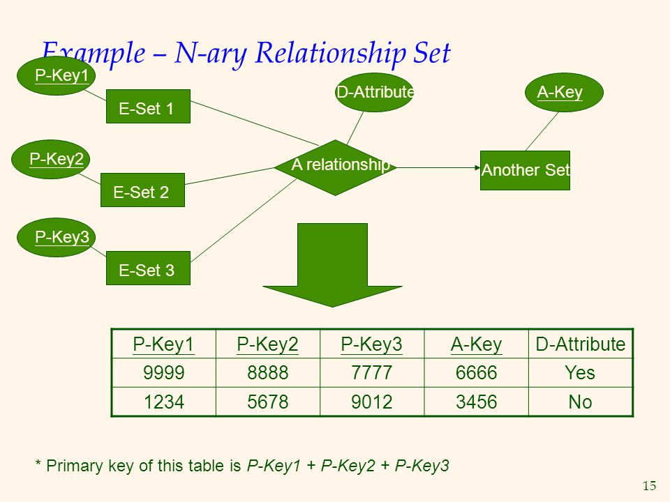 Example – N-ary Relationship Set