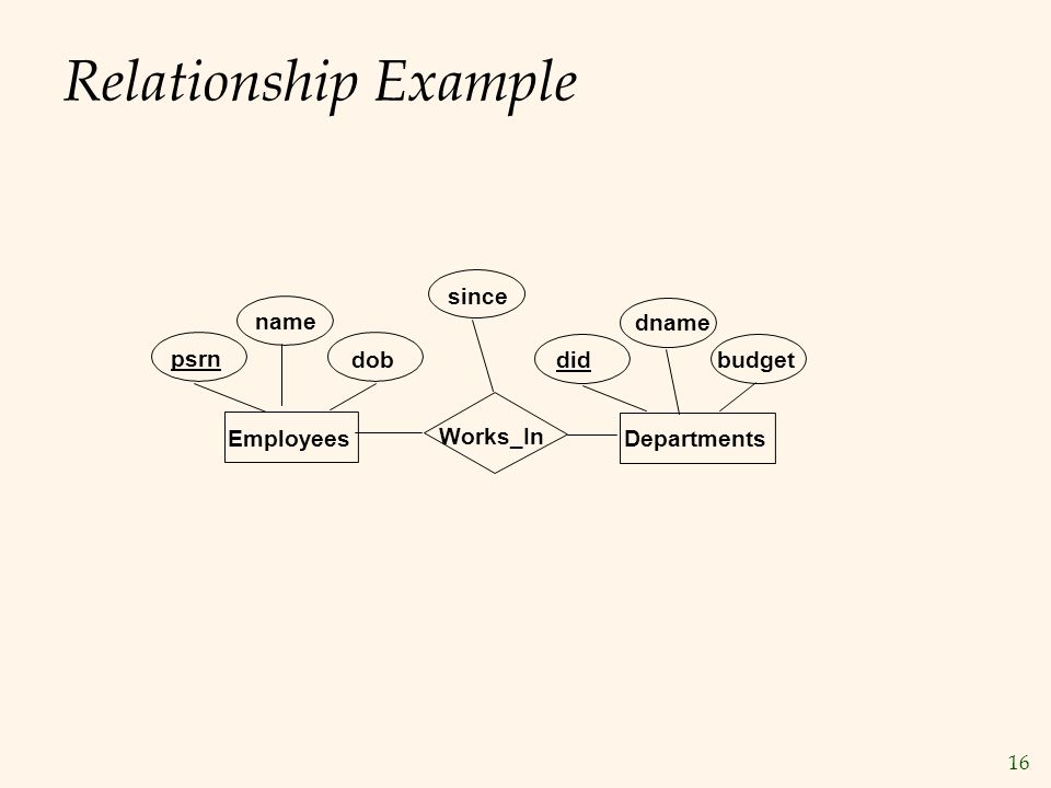 Relationship Example since name dname psrn dob did budget Employees