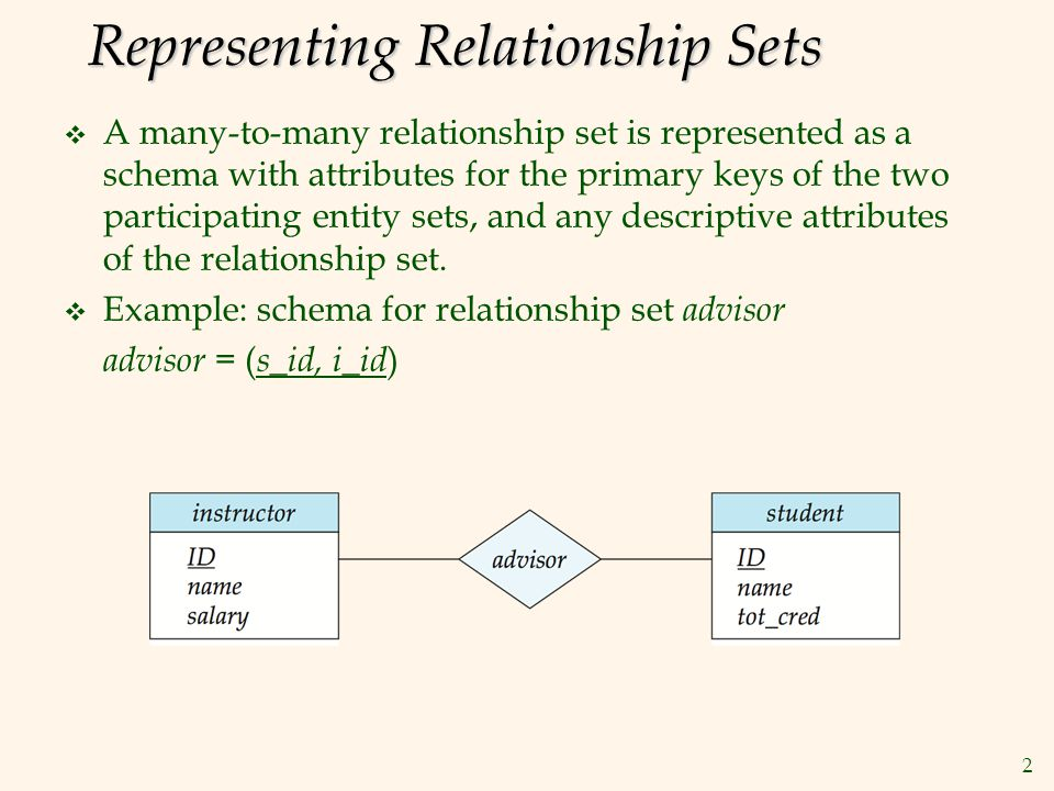 Representing Relationship Sets