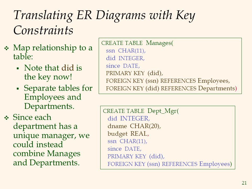 Translating ER Diagrams with Key Constraints