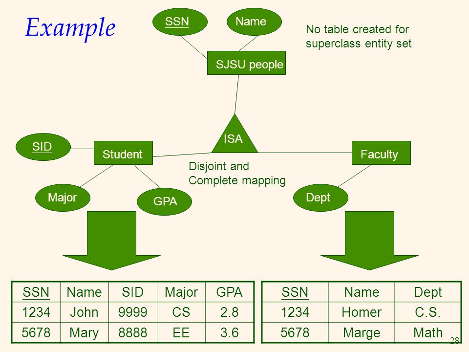 Example SSN Name SID Major GPA 1234 John 9999 CS 2.8 5678 Mary 8888 EE