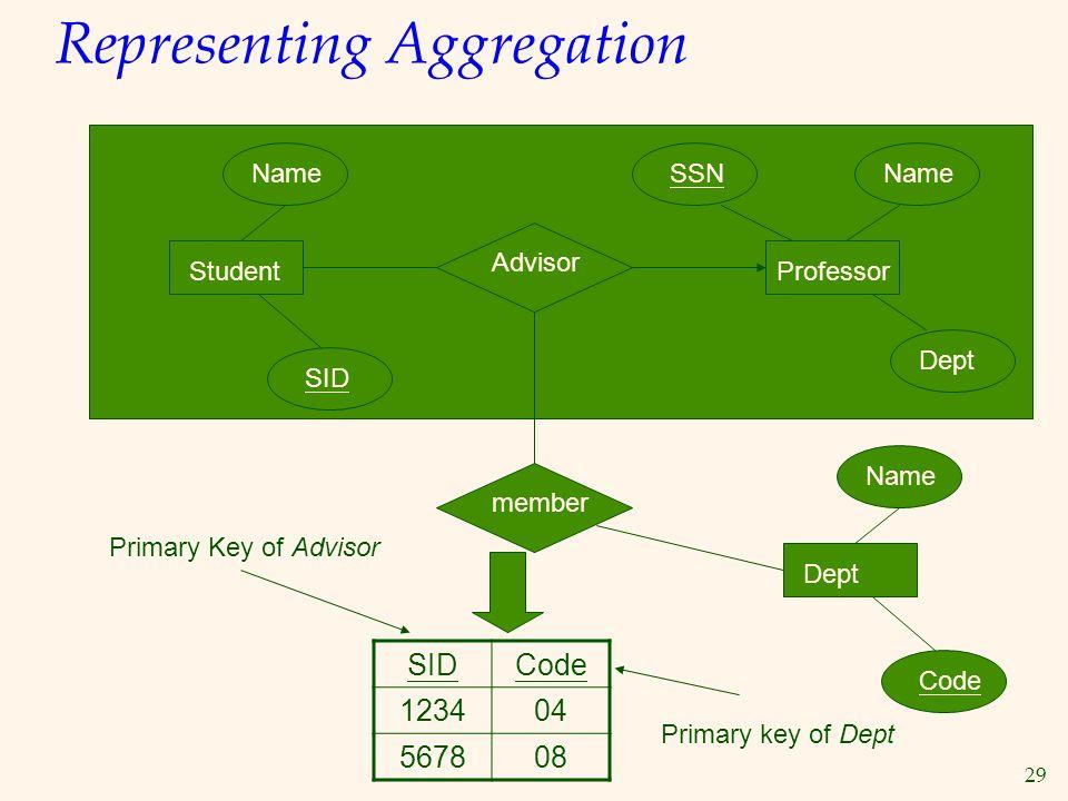 Representing Aggregation