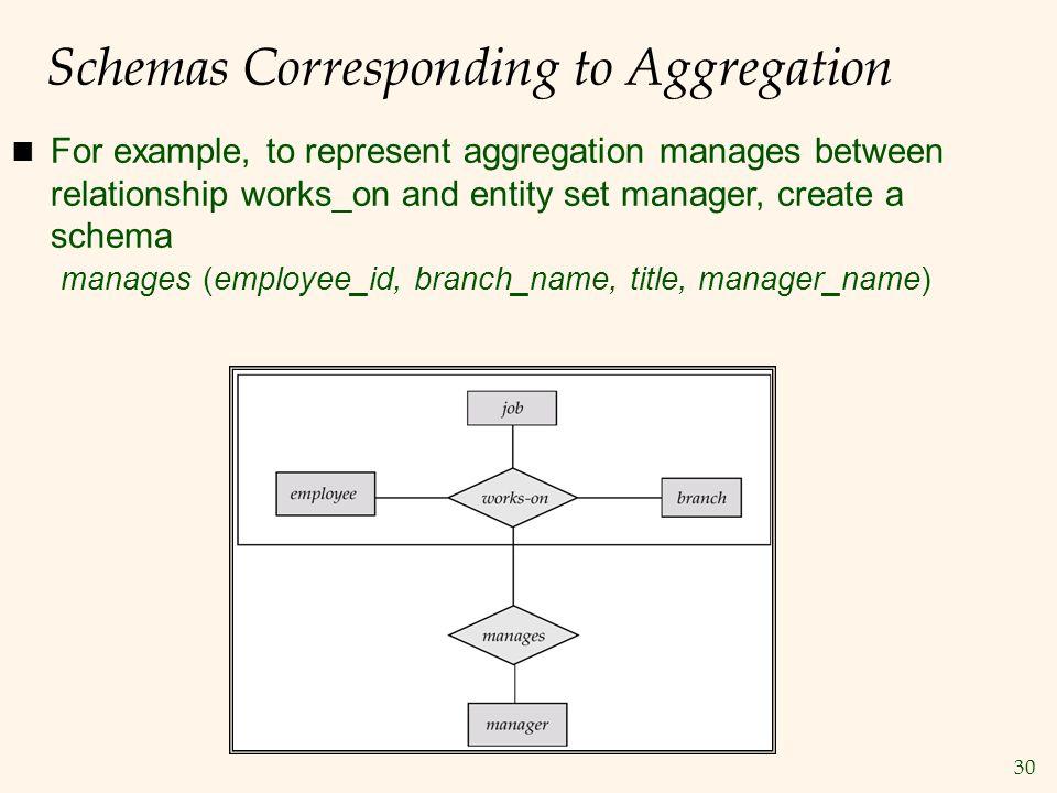 Schemas Corresponding to Aggregation