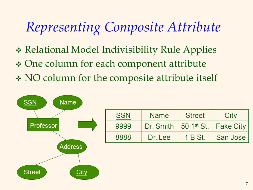 Representing Composite Attribute