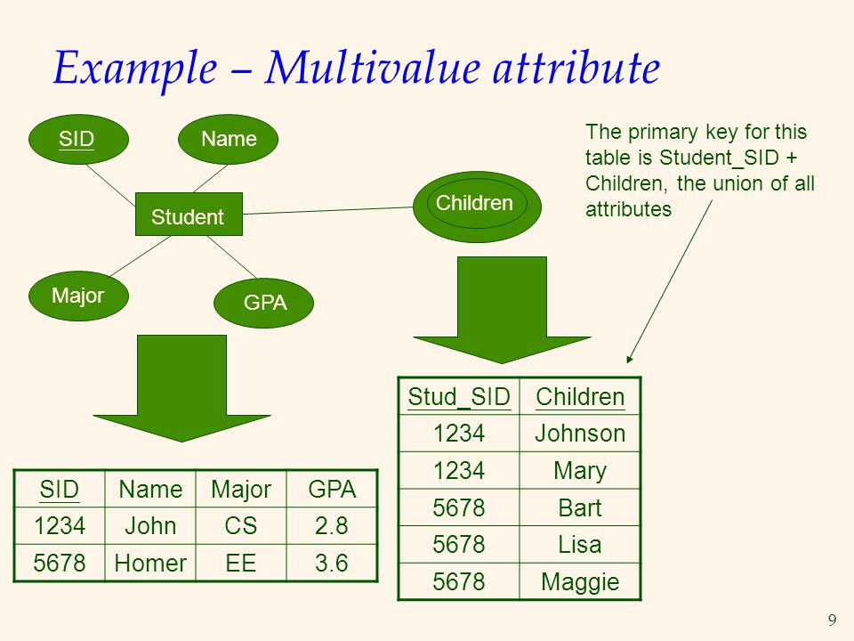 Example – Multivalue attribute