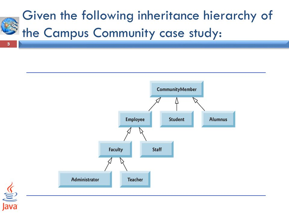 Given the following inheritance hierarchy of the Campus Community case study: