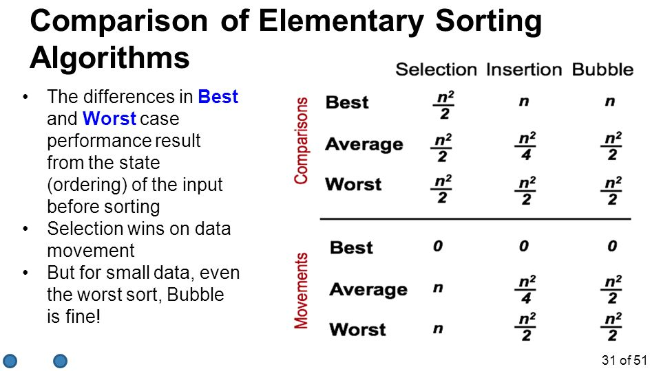 Comparison of Elementary Sorting Algorithms