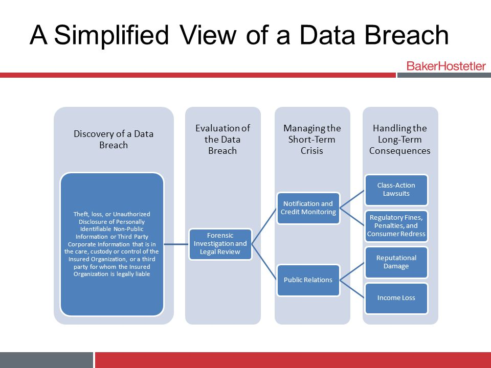 A Simplified View of a Data Breach