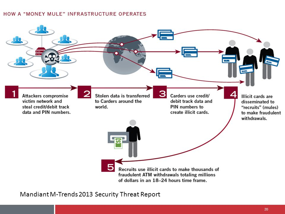 Mandiant M-Trends 2013 Security Threat Report