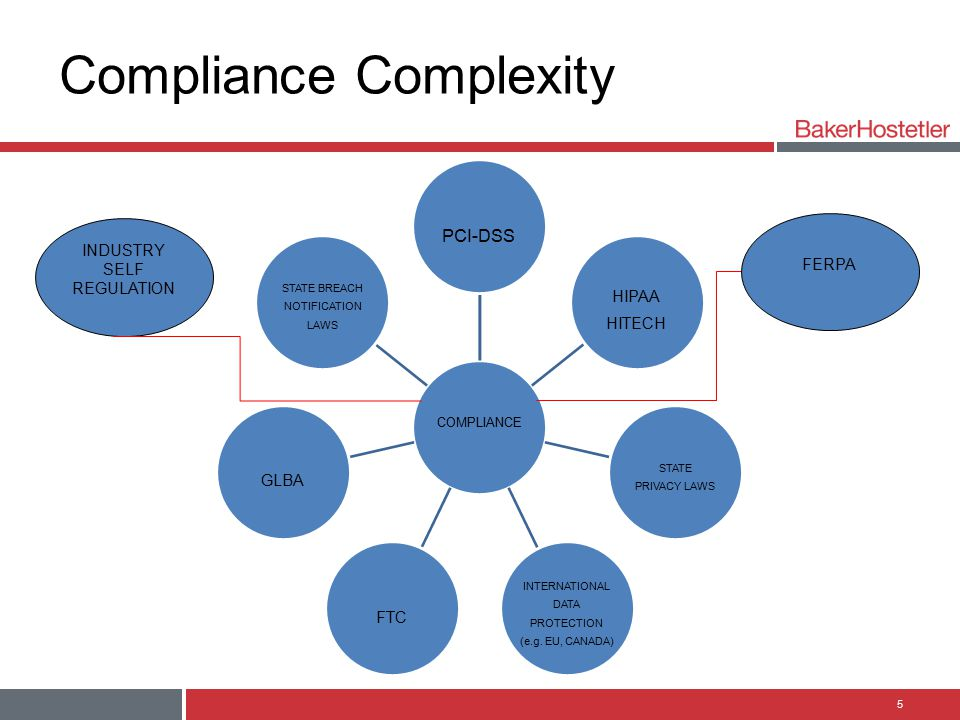 Compliance Complexity
