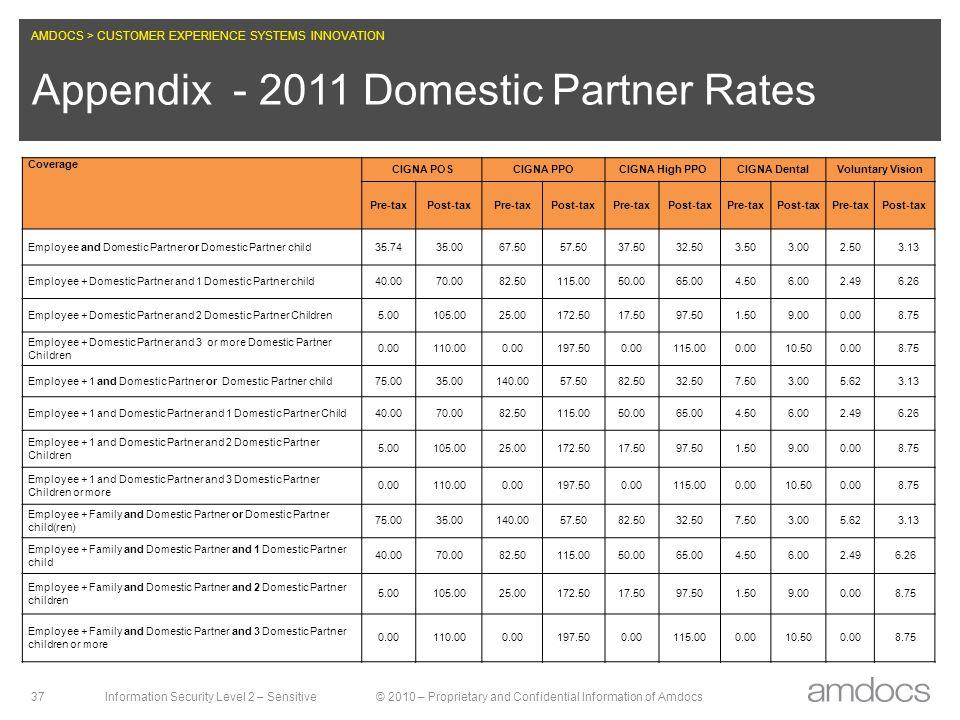 Appendix - 2011 Domestic Partner Rates