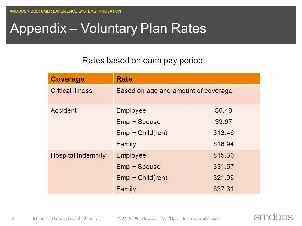Appendix – Voluntary Plan Rates