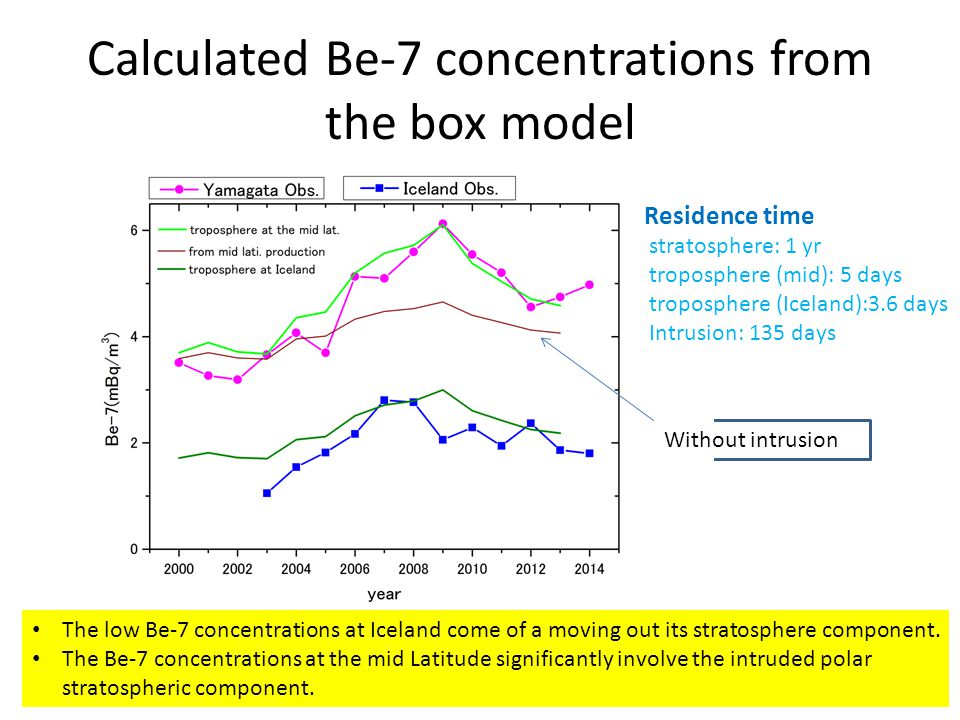 Calculated Be-7 concentrations from the box model
