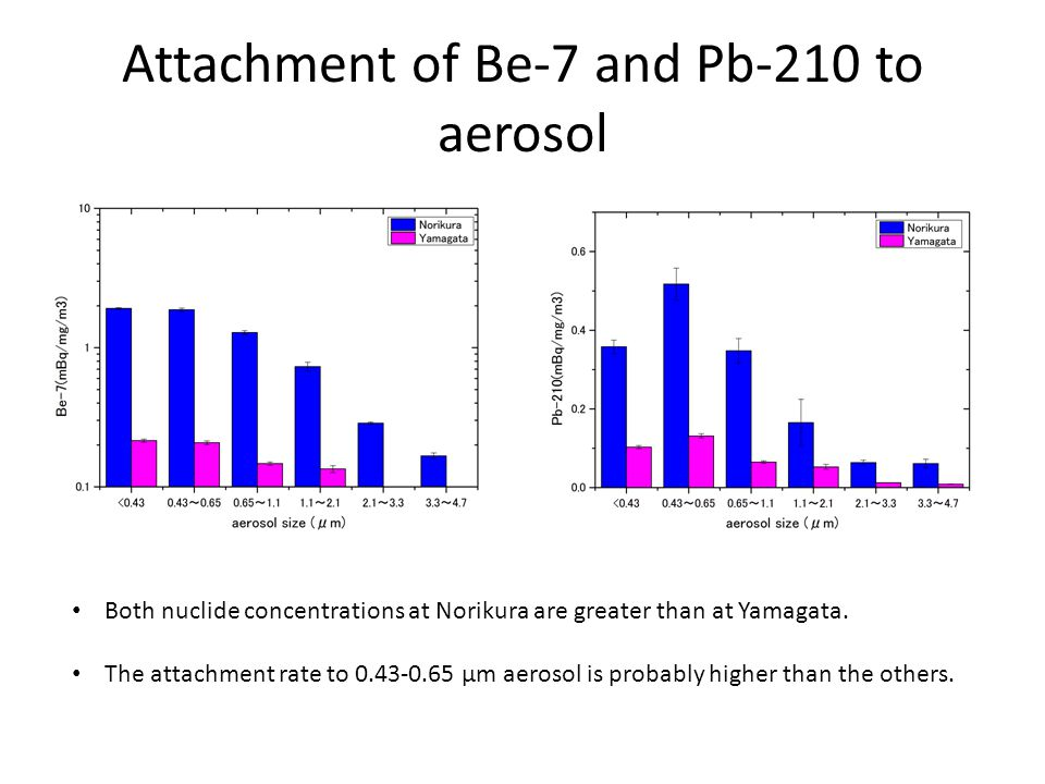 Attachment of Be-7 and Pb-210 to aerosol