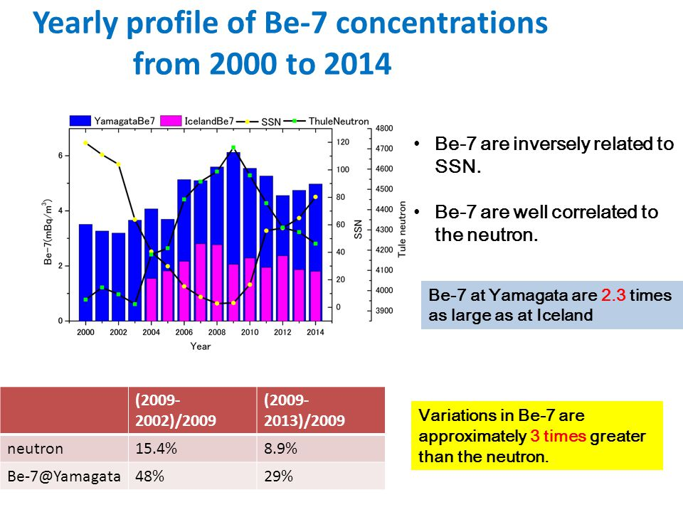 Yearly profile of Be-7 concentrations from 2000 to 2014