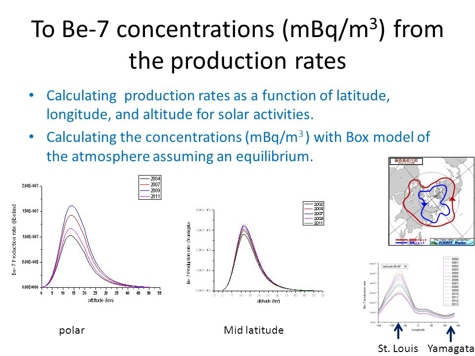 To Be-7 concentrations (mBq/m3) from the production rates
