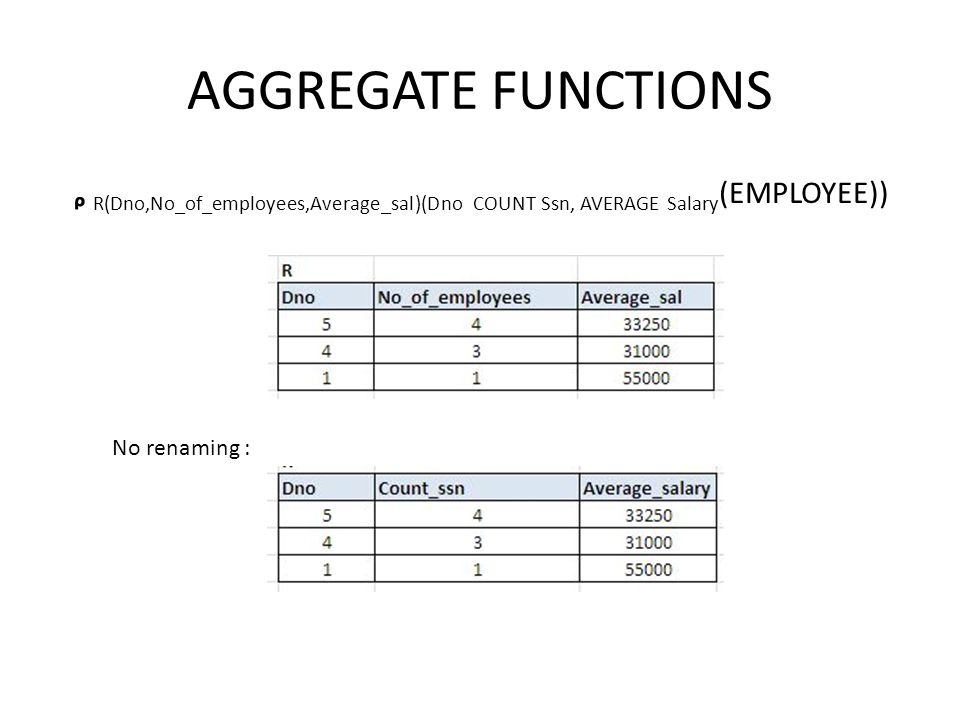 AGGREGATE FUNCTIONS ᵨ R(Dno,No_of_employees,Average_sal)(Dno COUNT Ssn, AVERAGE Salary(EMPLOYEE)) No renaming :