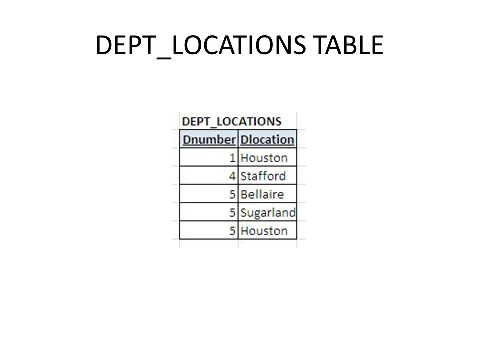 DEPT_LOCATIONS TABLE