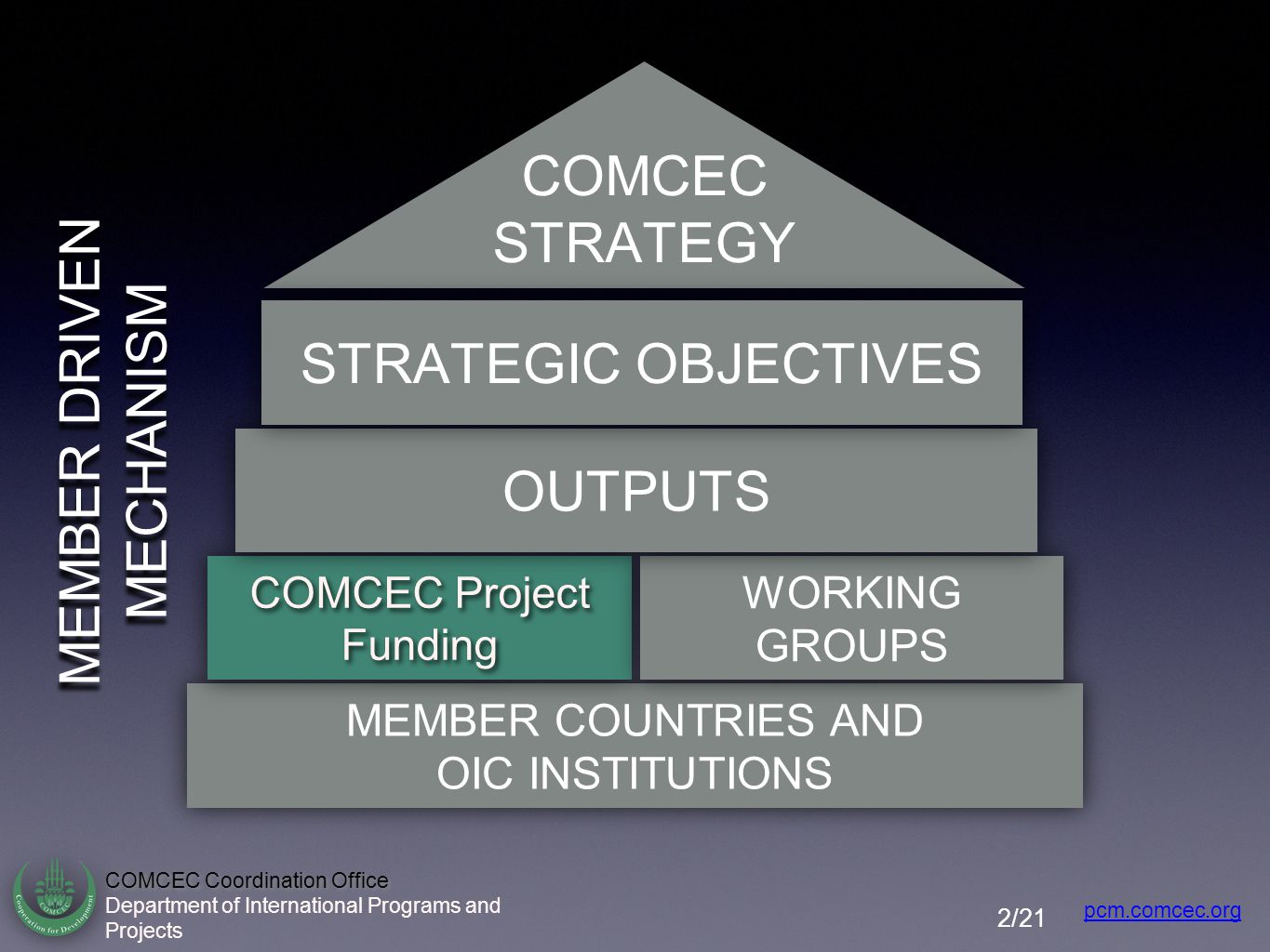 COMCEC Project Funding