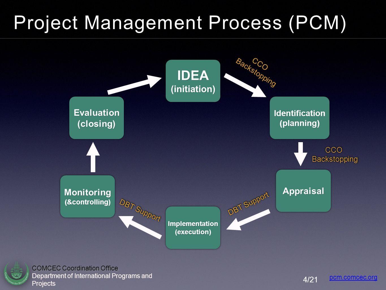 Project Management Process (PCM)