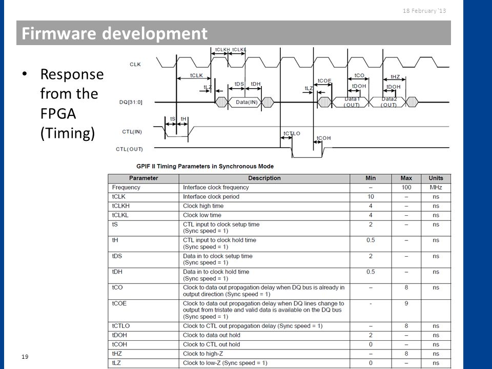 Firmware development Response from the FPGA (Timing)