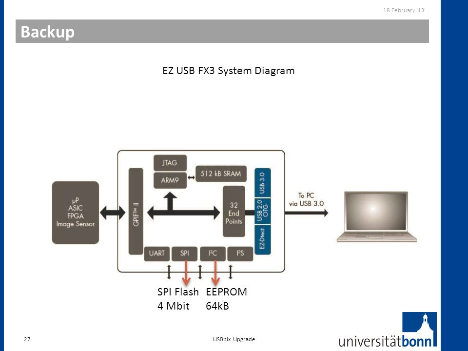 EZ USB FX3 System Diagram