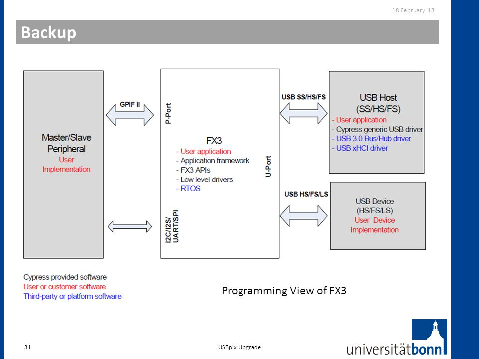 18 February 13 Backup Programming View of FX3 USBpix Upgrade