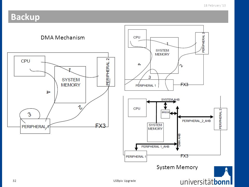 18 February 13 Backup DMA Mechanism System Memory USBpix Upgrade