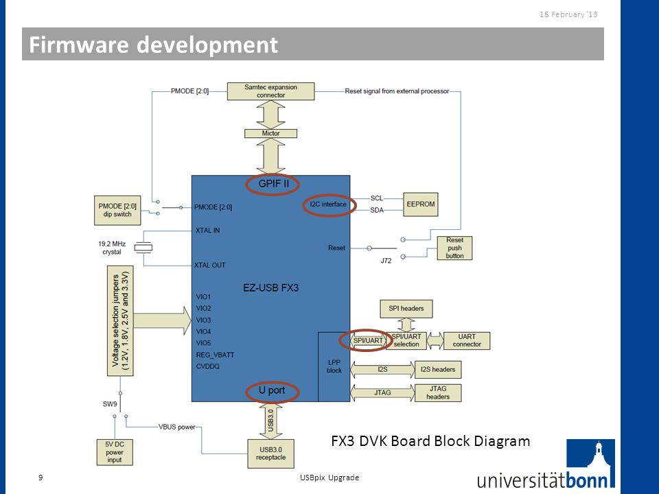 Firmware development FX3 DVK Board Block Diagram